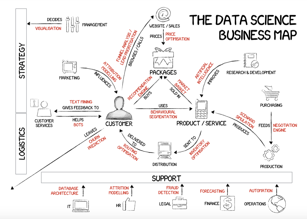 Breaking down the role of data science in business operations: Introduction